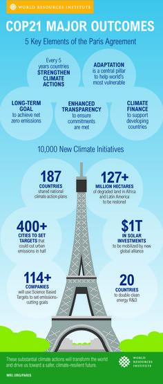 The Paris Agreement: Turning Point for a Climate Solution http://www.wri.org/blog/2015/12/paris-agreement-turning-point-climate-solution | #COP21 #ClimateCOP21 #Paris2015 #GoCOP21 #ParisAgreement