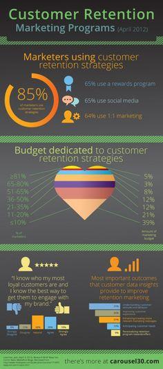 Como fidelizar a nuestros clientes - infografia