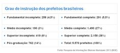RN POLITICA EM DIA: QUASE METADE DOS PREFEITOS BRASILEIROS NÃO CURSOU ...