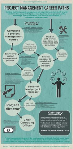 Project Management Career Paths - by Oxbridge Academy (www.) - Project Management Career Paths – by Oxbridge Academy (www. Project Management Dashboard, Project Management Certification, Project Management Templates, Program Management, Business Management, Management Tips, Management Logo, Knowledge Management, Ms Project