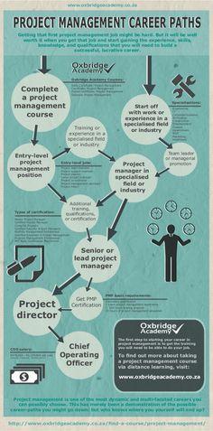 Project Management Career Paths - by Oxbridge Academy (www.oxbridgeacademy.co.za)