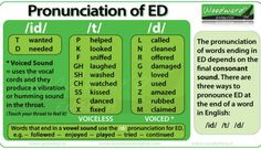 ED Pronunciation in English