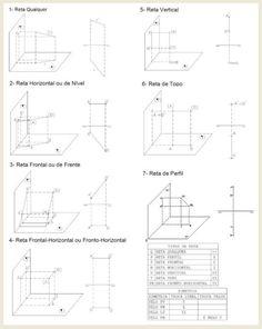 Geometria Descritiva: Tipos de Reta
