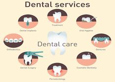 Condemned Dental Care Tips Cosmetic Dentistry Top Dental, Dental Art, Medical Dental, Dental Health, Dental Images, Dental Clinic Logo, Dental Posters, Dental Implant Surgery, Dental Design