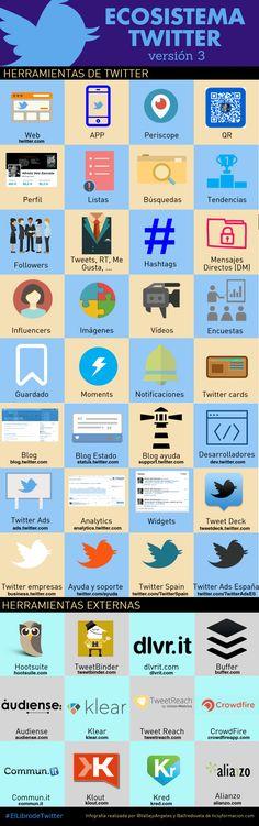 Ecosistema Twitter (versión 3) #infografia Social Media Marketing, Digital Marketing, About Twitter, Software Testing, Blog, Education, Infographics, Apps, Internet