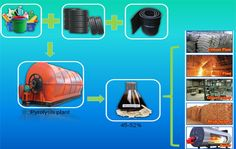 Waste tyre to fuel oil machine can not only help us to deal with the rapid growth of waste tyres but also it can help us to reuse the tyres, save natural resource and protect the environment. Using this pyrolysis systems we can recover energy and value from the waste tyres in form of purest quality fuel oil, charcoal, steel wire, fuel gas, carbon black etc.