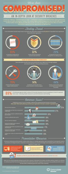 We've Been Compromised: Financial Security Breaches [infographic]
