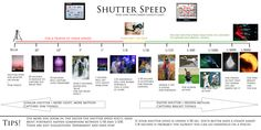 Shutter Speed Info- How long your camera collects light