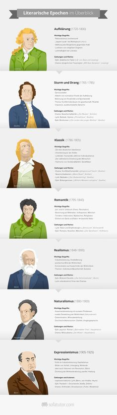 Abitur preparation: Abitur Deutsch 2015 - tasks and topics at a glanceAbitur preparation: German Abitur Learn the literary epoch from enlightenment to expressionism with the literature infographic (magazin. School Motivation, Study Motivation, Magazine Ideas, German Language Learning, Learn German, At A Glance, School Hacks, School Routines, Study Tips