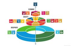 Measuring your contribution to the Sustainable Development Goals with Social Metrics - Roundtable for Product Social Impact Assessment Sustainability Consulting, Un Sustainable Development Goals, Un Global Goals, Addiction Therapy, Future Earth, Urban Analysis, Corporate Social Responsibility, Civil Society, Nature
