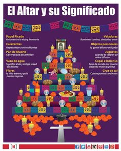How You Can Learn Spanish Better Through the Arts Day Of The Dead Diy, Day Of The Dead Party, Mexican Holiday, Mexican Party, Spanish Classroom, Teaching Spanish, Spanish Holidays, Holiday Day, Spanish Culture