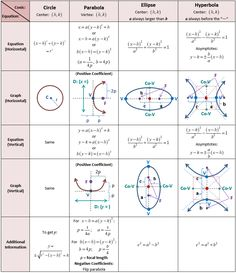 Table Of Conics