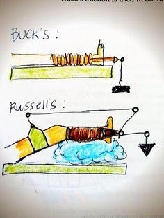 Bucks vs Russell traction