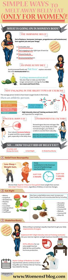 How to blast away belly fat (only for women)!!