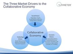Collaborative Economy: Three causes of the collaborative economy disruption by Jeremiah Owyang. Club Mexico, Social Networks, Social Media, Sharing Economy, Circular Economy, Supply Chain Management, Social Business, Economics, Collaboration