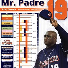 So much info, so little space! Getting excited for baseball season. • • • #MrPadre #Padres #mlb #baseball #infographic #graphicdesign #graphicdesigncentral #designspiration
