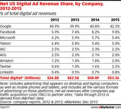 Net US Digital Ad Revenue