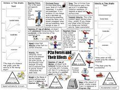 Summary sheets of the main key points of AQA P1b physics as a ...