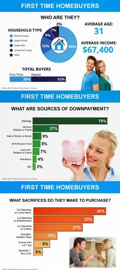 NAR First Time Home Buyer Info #infographic #Realestate