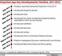 Snapchat App Key Dev