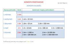 Jednostki długości Podstawową jednostką miary długości jest 1 metr . kilometr - 1 km = 1000 m = 100 000 cm metr - 1 m = 10 dm...