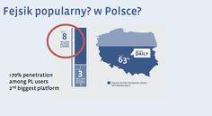 Statystyki Facebook'a w Polsce - zasięg, korzystanie z wersji mobilnej, udział osób korzystających codziennie