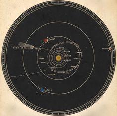 John Emslie. The Transparent Solar System. 1846.