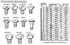 Popular machine screw size and type quick reference chart.
