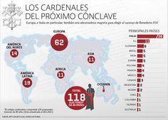 Los cardenales del próximo cónclave | El Economista