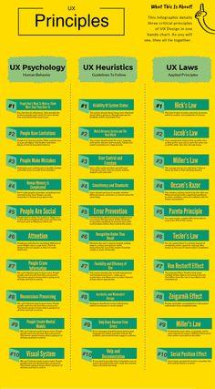 ux design UX design heuristics meets psychology – UX Collective Your Mattress – No Piece Of Furnitur Web Design Trends, Design Websites, Layout Design, Interaktives Design, Web Design Quotes, Design Food, Web Design Inspiration, Graphic Design, Web Design Tips