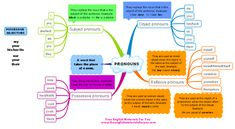 Pronouns in English with some examples. On my website, you can find other free resources/materials http://freeenglishmaterialsforyou.com/category/g…