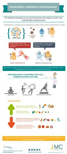 Infografía: Colesterol. Arende a controlarlo #salud #colesterol #habitossaludables #infografia