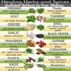 Medicine Cabinet in your Kitchen