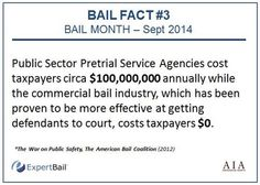 With decades of research proving its effectiveness as the most successful form of pretrial release, commercial bail costs the states and counties $0. - See more at: http://www.expertbail.com/resources/bail-industry-news/bail-month-2014-bail-fact-3#sthash.iPaTLXUH.dpuf