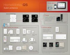 Lutron QS panel #lutronqspanel | Lutron Lighting Controls