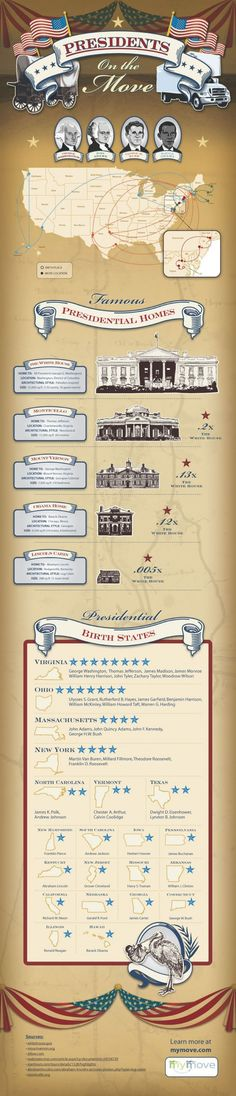 In honor of the upcoming President's Day holiday—and because all things presidential are in the air with the upcoming election in November—MyMove.com has taken a look at the moves and homes of former (and current) US Presidents. From birth states to the White House, we've compared their moving paths and famous presidential homes along the way.    Brought to you by mymove.com.