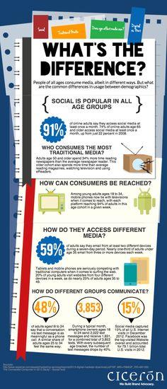 O modo como as mídias são utilizadas pode estar ligado diretamente à faixa etária do usuário. Confira o infográfico com a análise dessas diferenças no mundo digital