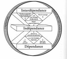 framework-7-habitudes