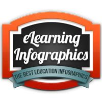e-Learning Infographics - The No.1 Source for the Best Education Infographics