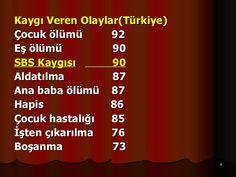 <ul><li>Kaygı Veren Olaylar(Türkiye) </li></ul><ul><li>Çocuk ölümü   92 </li></ul><ul><li>Eş ölümü   90 </li></ul><ul><li>...