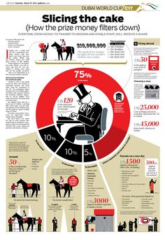 The minimalistic infographic splits the paper in half between white and a light beige, which really allows the red portion of the bar graph to show. Newspaper Design Layout, Page Layout Design, Magazine Layout Design, Graph Design, Print Design, Plakat Design, Information Design, Information Poster, Web Design Trends