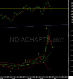 was hit as many other contracts by the infusions by the But wave wise most pairs look like wave of 3 down and wave V of 3 up is next. So the pullback in the dollar should be temporary for pairs. Commodity Market, Technical Analysis, Decision Making, No Response, Wave, Investing, Pairs, Marketing, Education