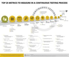 Infographic - Continuous Integration and Continuous Delivery in a Agile driven project environment is meaningless without Continuous Testing. The ability to measure progress of a continuous testing process at each stage of the application delivery life cycle is vital to launch quality software with minimal business risks.