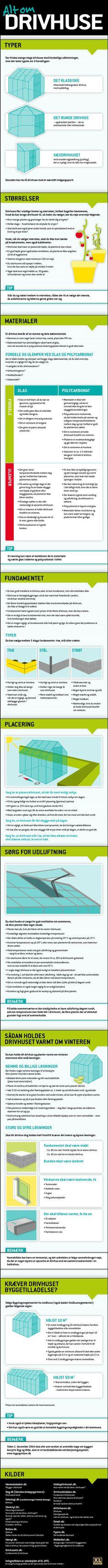 Drivhuse: Stor drivhus guide og infografik