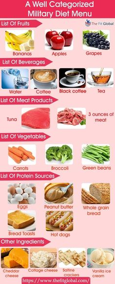 A Well Categorized Military Diet Menu
