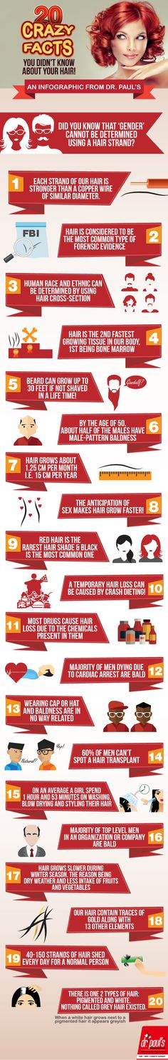 Did you know that 'Gender' cannot be determined using a hair strand? So here is a list of 20 mind boggling facts which you didn't know about hair: Read @ http://www.drpaulsonline.com/blog/20-crazy-facts-you-didnt-know-about-your-hair/ #infographic #hair #facts