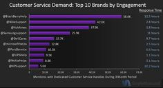 Top 10 Brands by Engagement (Twitter Customers Service) : MarketingProfs Article