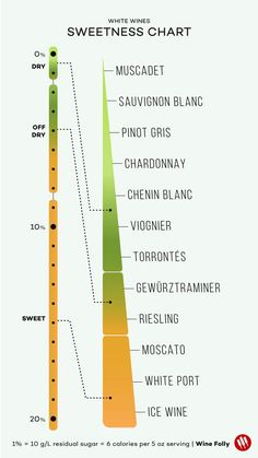 White Wines Sweetness Chart by Wine Folly #winetasting