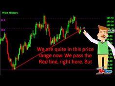 Long Term Oil Readings on Stock Market