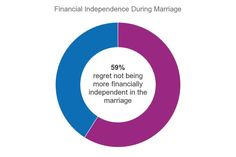 Finance and Divorce: How much impact does money have on Marriage? | trade2get